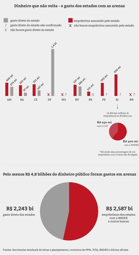infografico-gastos-arenas